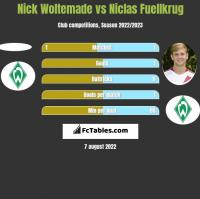 Nick Woltemade vs Niclas Fuellkrug h2h player stats
