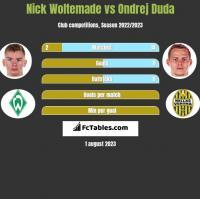 Nick Woltemade vs Ondrej Duda h2h player stats