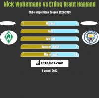 Nick Woltemade vs Erling Braut Haaland h2h player stats