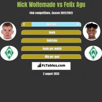 Nick Woltemade vs Felix Agu h2h player stats