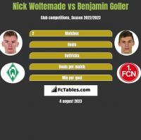 Nick Woltemade vs Benjamin Goller h2h player stats