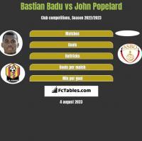 Bastian Badu vs John Popelard h2h player stats