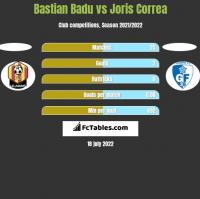 Bastian Badu vs Joris Correa h2h player stats