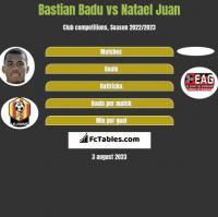 Bastian Badu vs Natael Juan h2h player stats