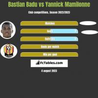 Bastian Badu vs Yannick Mamilonne h2h player stats