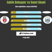 Calvin Dekuyper vs Danel Sinani h2h player stats