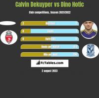 Calvin Dekuyper vs Dino Hotic h2h player stats