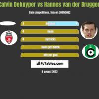Calvin Dekuyper vs Hannes van der Bruggen h2h player stats