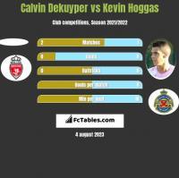 Calvin Dekuyper vs Kevin Hoggas h2h player stats