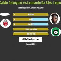 Calvin Dekuyper vs Leonardo Da Silva Lopes h2h player stats