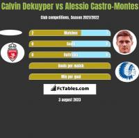 Calvin Dekuyper vs Alessio Castro-Montes h2h player stats