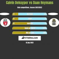 Calvin Dekuyper vs Daan Heymans h2h player stats
