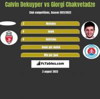 Calvin Dekuyper vs Giorgi Chakvetadze h2h player stats