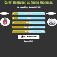 Calvin Dekuyper vs Amine Khammas h2h player stats