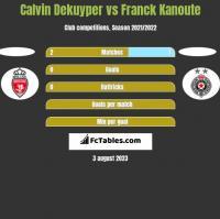 Calvin Dekuyper vs Franck Kanoute h2h player stats