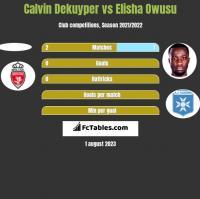 Calvin Dekuyper vs Elisha Owusu h2h player stats