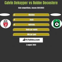 Calvin Dekuyper vs Robbe Decostere h2h player stats