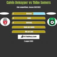 Calvin Dekuyper vs Thibo Somers h2h player stats