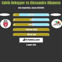 Calvin Dekuyper vs Alessandro Albanese h2h player stats