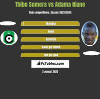 Thibo Somers vs Adama Niane h2h player stats