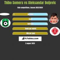 Thibo Somers vs Aleksandar Boljevic h2h player stats