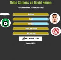 Thibo Somers vs David Henen h2h player stats