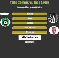 Thibo Somers vs Enes Saglik h2h player stats