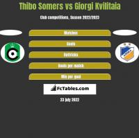 Thibo Somers vs Giorgi Kvilitaia h2h player stats