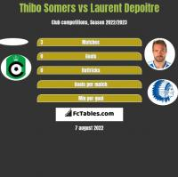 Thibo Somers vs Laurent Depoitre h2h player stats