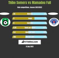 Thibo Somers vs Mamadou Fall h2h player stats