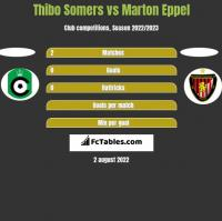 Thibo Somers vs Marton Eppel h2h player stats