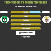 Thibo Somers vs Roman Yaremchuk h2h player stats