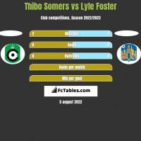 Thibo Somers vs Lyle Foster h2h player stats