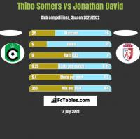 Thibo Somers vs Jonathan David h2h player stats