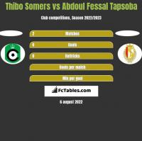 Thibo Somers vs Abdoul Fessal Tapsoba h2h player stats