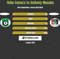 Thibo Somers vs Anthony Musaba h2h player stats