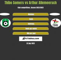 Thibo Somers vs Arthur Allemeersch h2h player stats