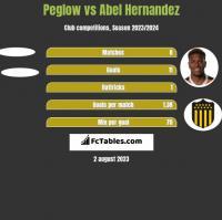 Peglow vs Abel Hernandez h2h player stats