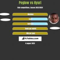 Peglow vs Hyuri h2h player stats
