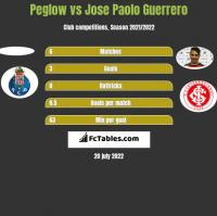 Peglow vs Jose Paolo Guerrero h2h player stats