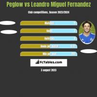 Peglow vs Leandro Miguel Fernandez h2h player stats