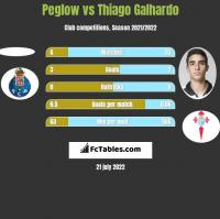 Peglow vs Thiago Galhardo h2h player stats