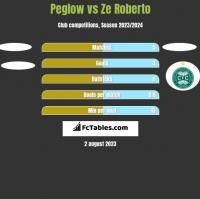 Peglow vs Ze Roberto h2h player stats