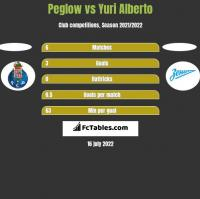 Peglow vs Yuri Alberto h2h player stats