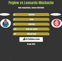 Peglow vs Leonardo Muchacho h2h player stats