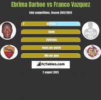 Ebrima Darboe vs Franco Vazquez h2h player stats