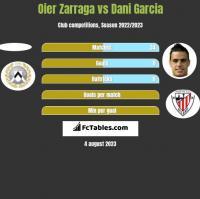 Oier Zarraga vs Dani Garcia h2h player stats