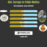 Oier Zarraga vs Pablo Maffeo h2h player stats