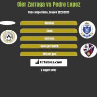 Oier Zarraga vs Pedro Lopez h2h player stats