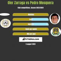 Oier Zarraga vs Pedro Mosquera h2h player stats